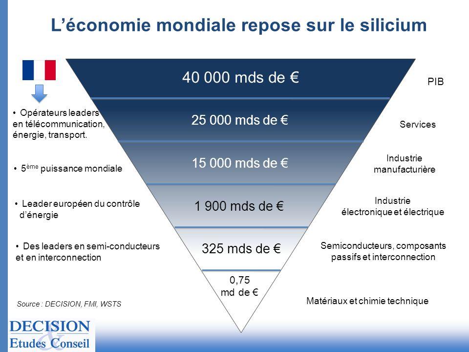 L'économie mondiale repose sur le silicium