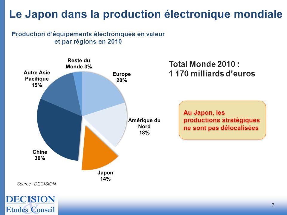 Le Japon dans la production électronique mondiale