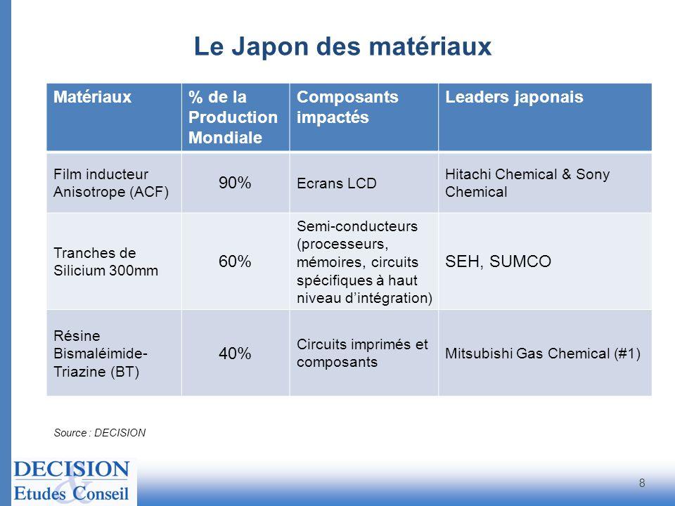 Le Japon des matériaux Matériaux % de la Production Mondiale