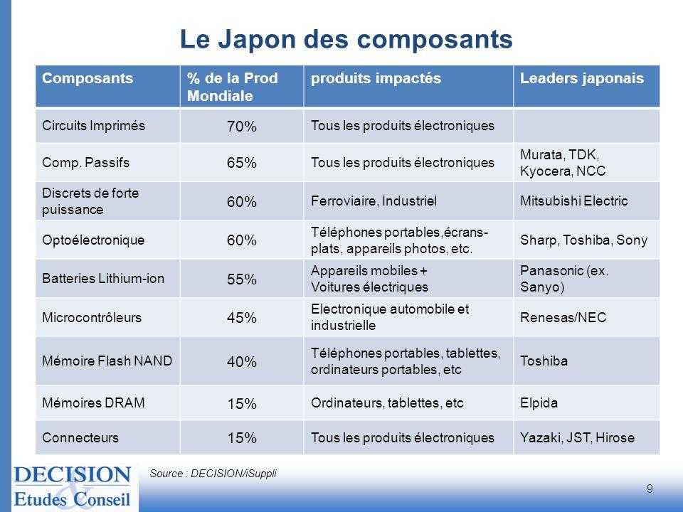 Le Japon des composants