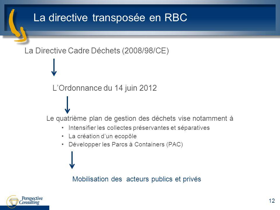 La directive transposée en RBC