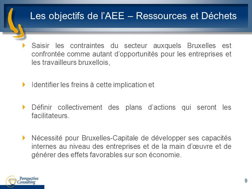 Les objectifs de l'AEE – Ressources et Déchets