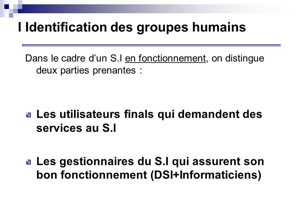 I Identification des groupes humains