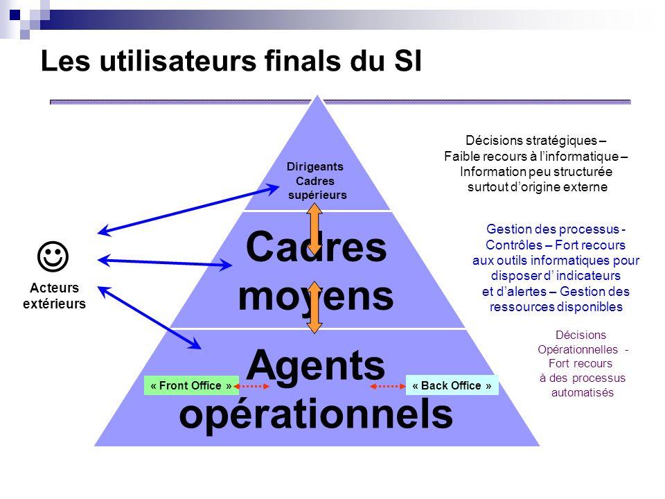 Les utilisateurs finals du SI