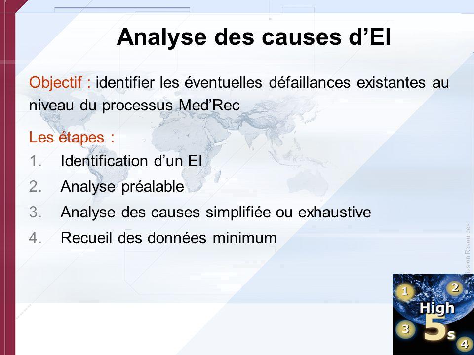 Analyse des causes d'EI