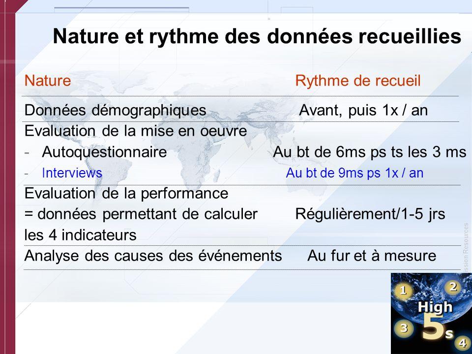 Nature et rythme des données recueillies