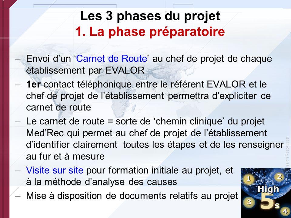 Les 3 phases du projet 1. La phase préparatoire
