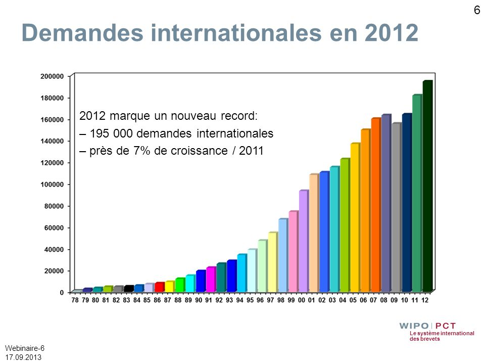Demandes internationales en 2012