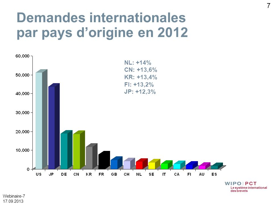 Demandes internationales par pays d'origine en 2012