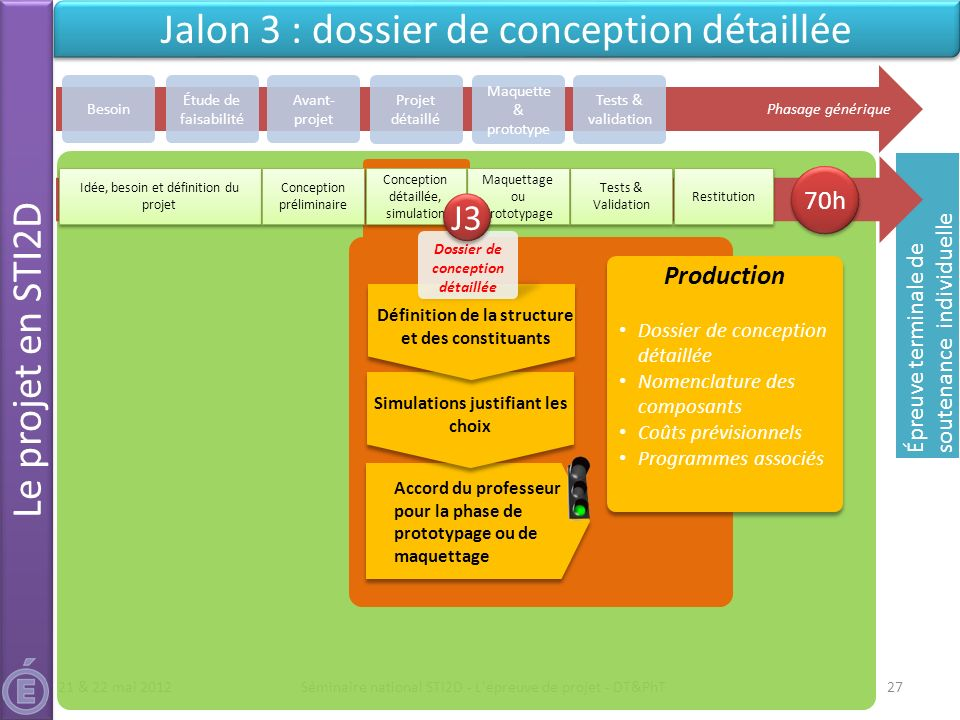 Le projet technologique terminal ppt t l charger - Definition de conception ...