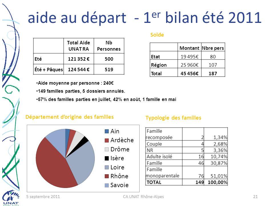 aide au départ - 1er bilan été 2011