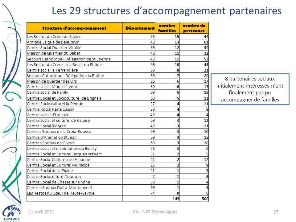 Les 29 structures d'accompagnement partenaires