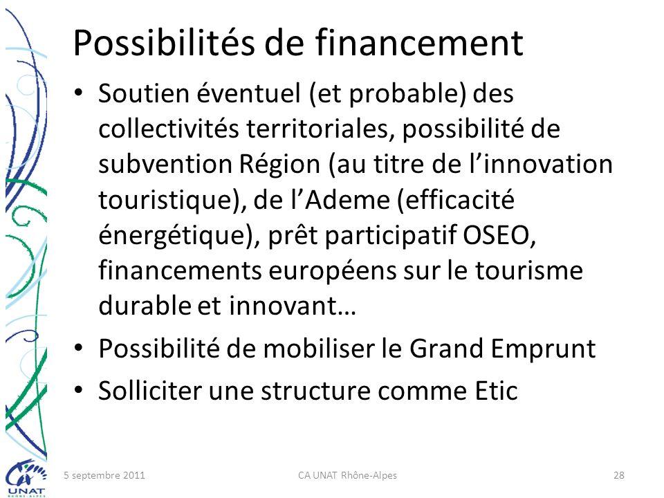 Possibilités de financement