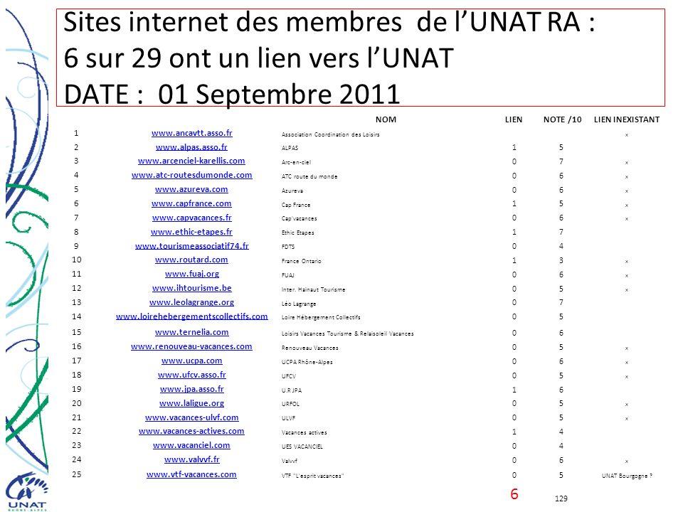 Sites internet des membres de l'UNAT RA : 6 sur 29 ont un lien vers l'UNAT DATE : 01 Septembre 2011