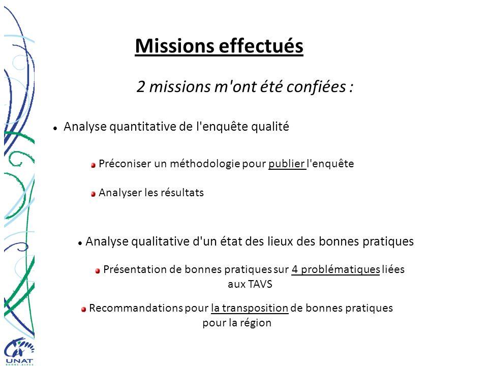 Missions effectués 2 missions m ont été confiées :