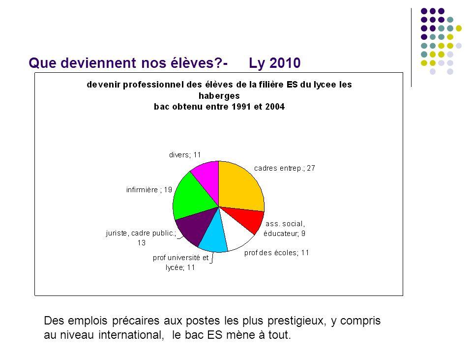 Que deviennent nos élèves - Ly 2010