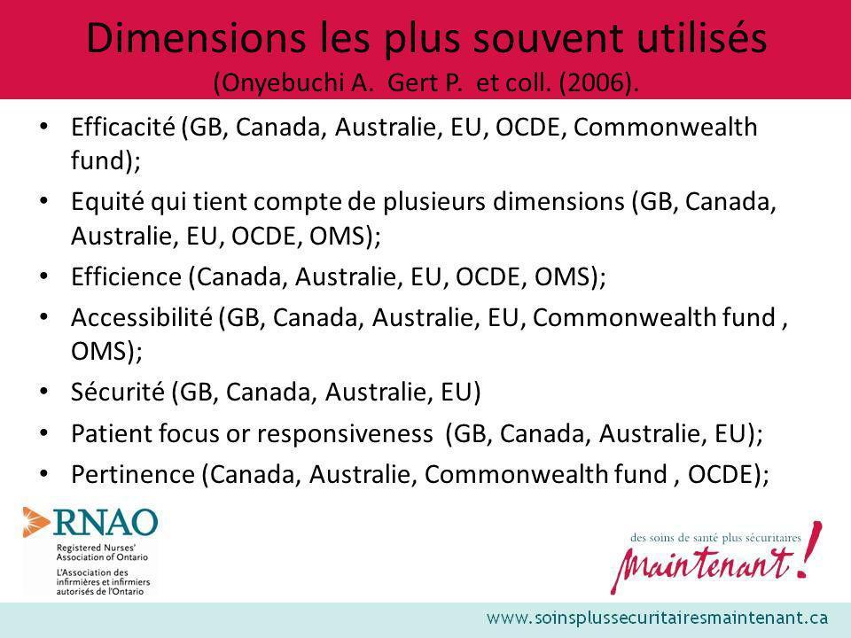 Dimensions les plus souvent utilisés (Onyebuchi A. Gert P. et coll