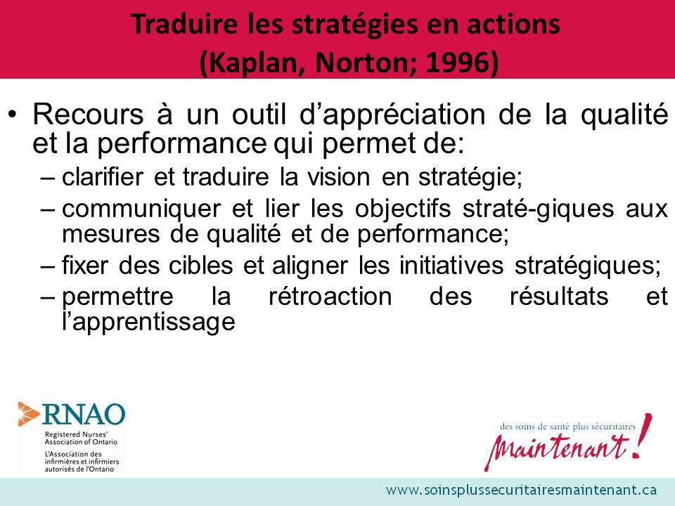 Traduire les stratégies en actions (Kaplan, Norton; 1996)