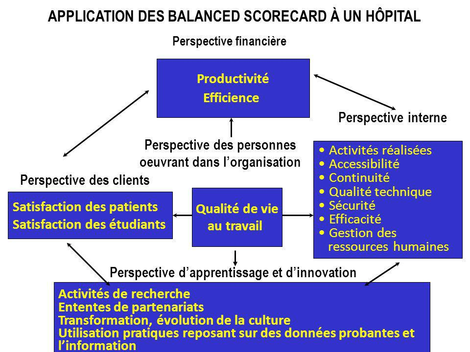 APPLICATION DES BALANCED SCORECARD À UN HÔPITAL