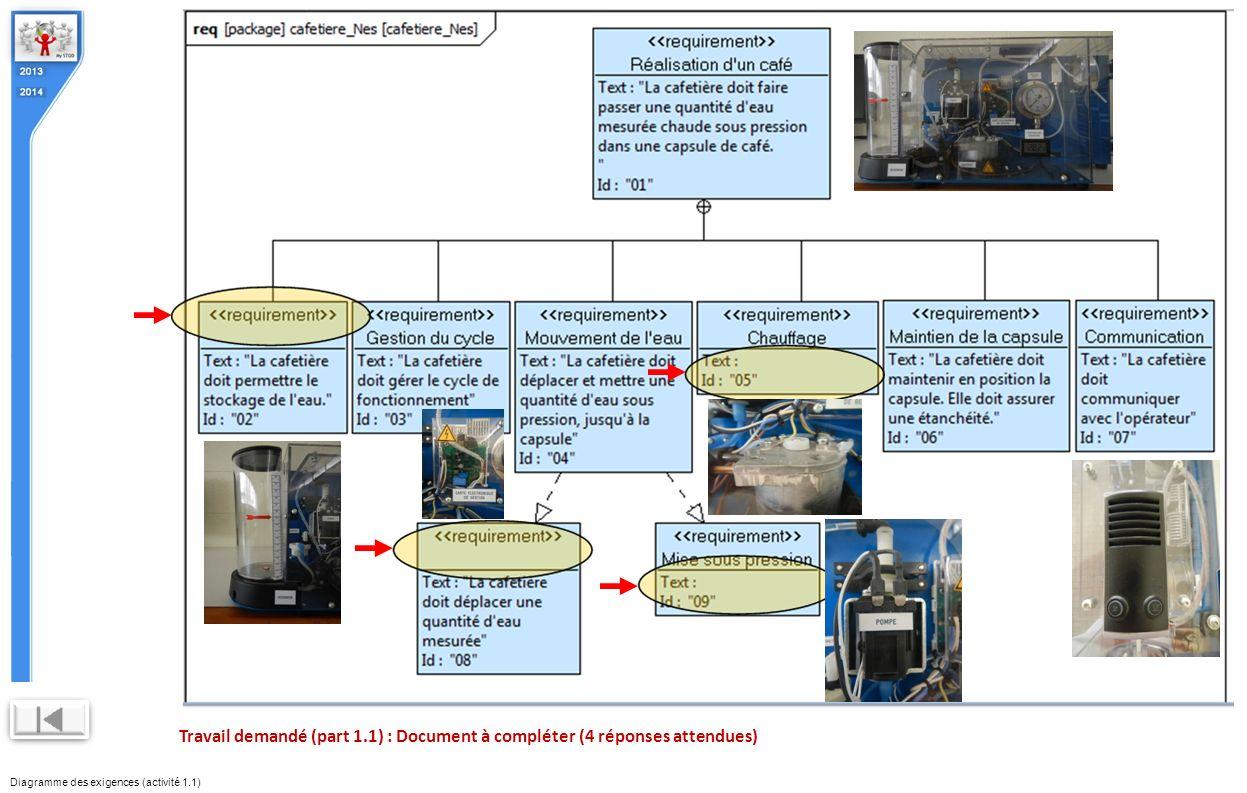 Diagramme des exigences (activité 1.1)