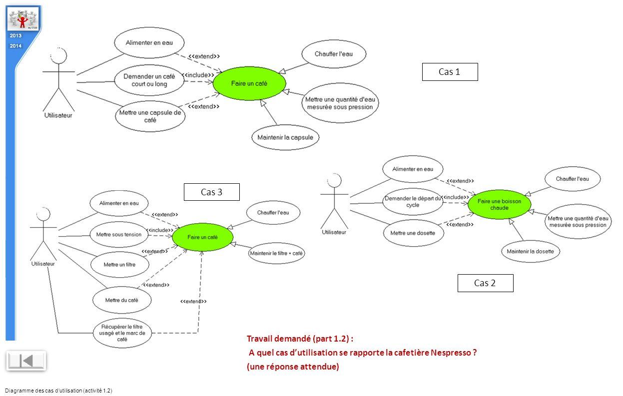Diagramme des cas d'utilisation (activité 1.2)