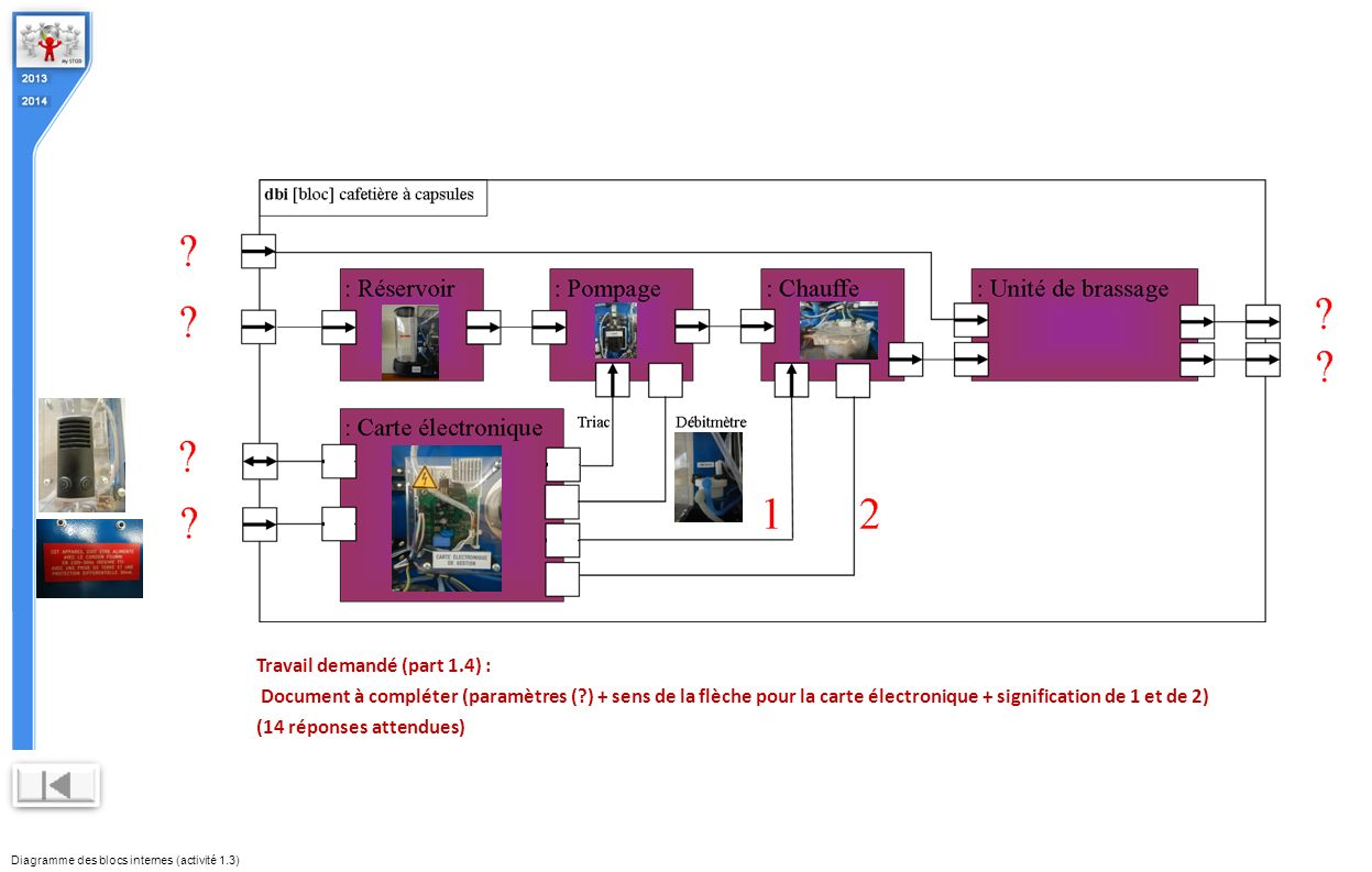 Diagramme des blocs internes (activité 1.3)