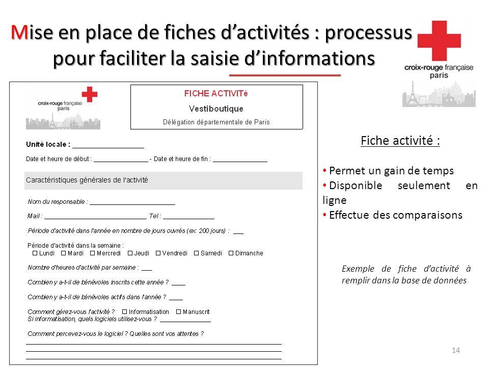 Mise en place de fiches d'activités : processus pour faciliter la saisie d'informations