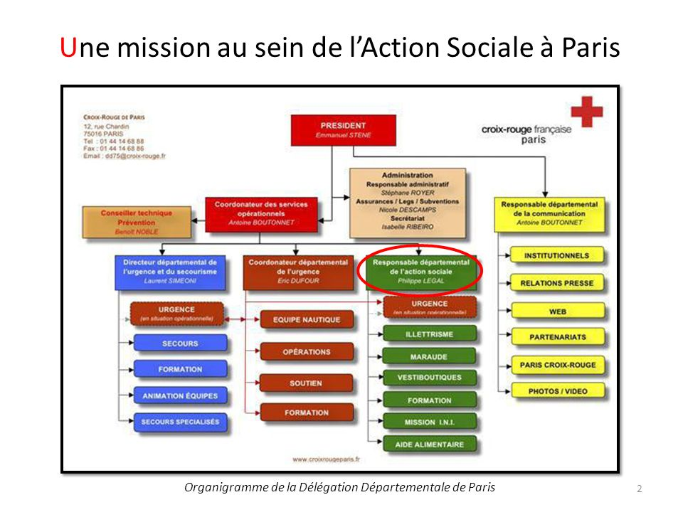 Une mission au sein de l'Action Sociale à Paris