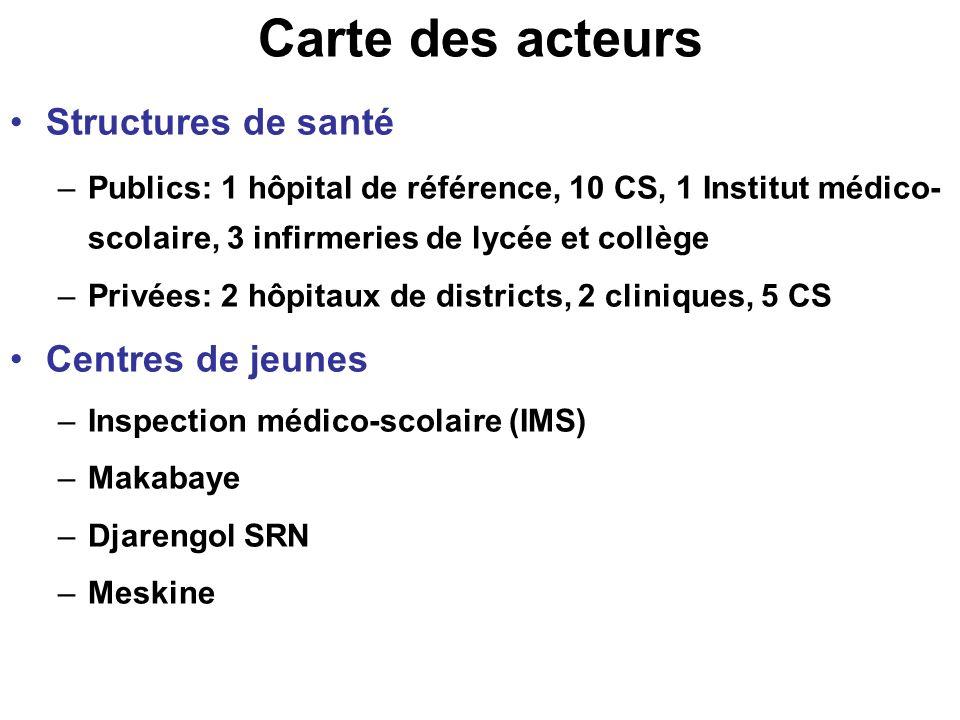 Carte des acteurs Structures de santé Centres de jeunes