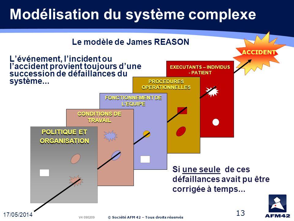 Modélisation du système complexe