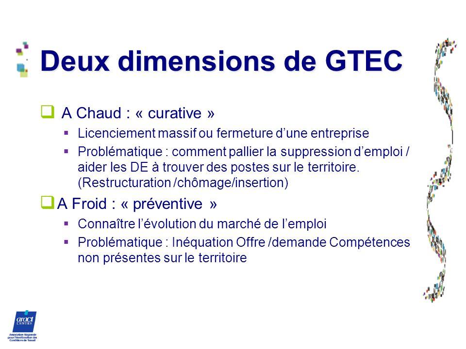 Deux dimensions de GTEC
