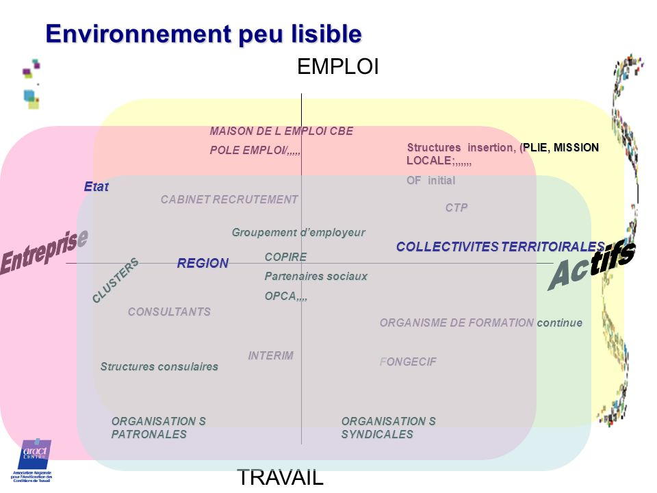 Environnement peu lisible