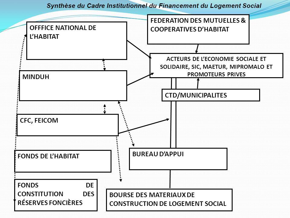 BOURSE DES MATERIAUX DE CONSTRUCTION DE LOGEMENT SOCIAL