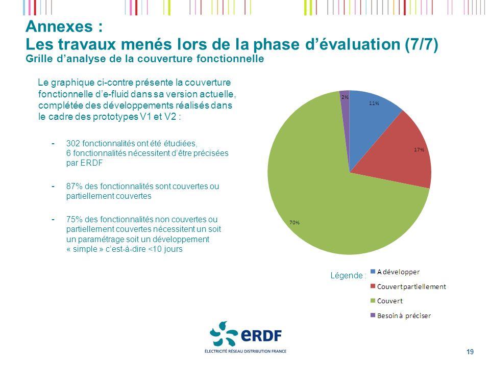 Annexes : Les travaux menés lors de la phase d'évaluation (7/7) Grille d'analyse de la couverture fonctionnelle