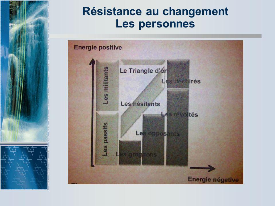 Résistance au changement Les personnes