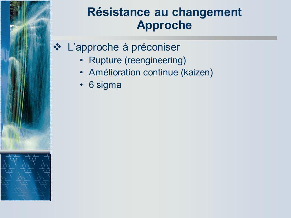Résistance au changement Approche