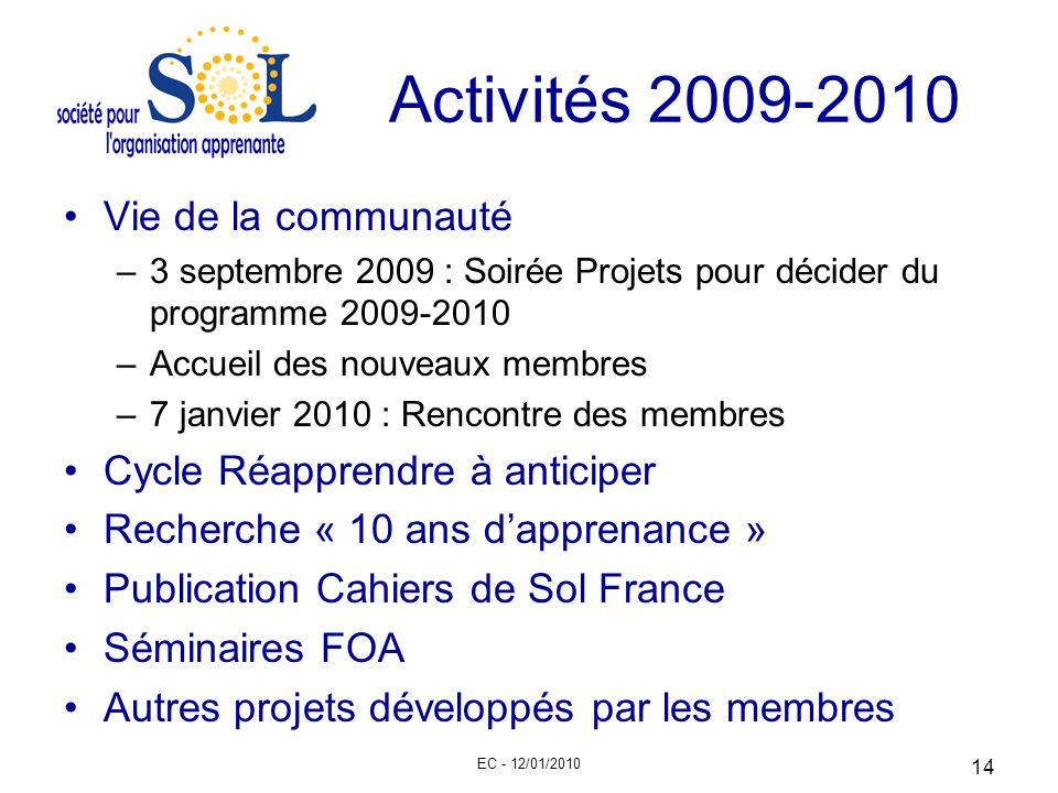 Activités 2009-2010 Vie de la communauté Cycle Réapprendre à anticiper