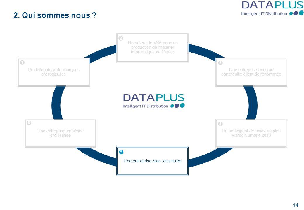 DataPlus dispose d'une équipe dirigeante expérimentée et performante