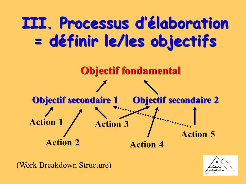 III. Processus d'élaboration = définir le/les objectifs