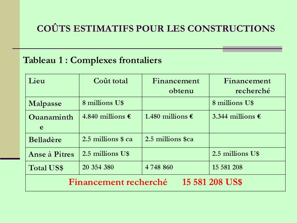 COÛTS ESTIMATIFS POUR LES CONSTRUCTIONS