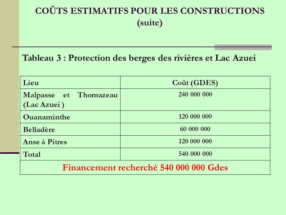 COÛTS ESTIMATIFS POUR LES CONSTRUCTIONS (suite)