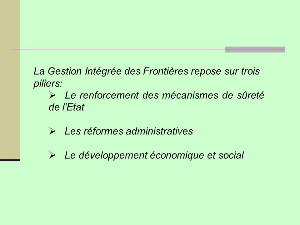 La Gestion Intégrée des Frontières repose sur trois piliers: