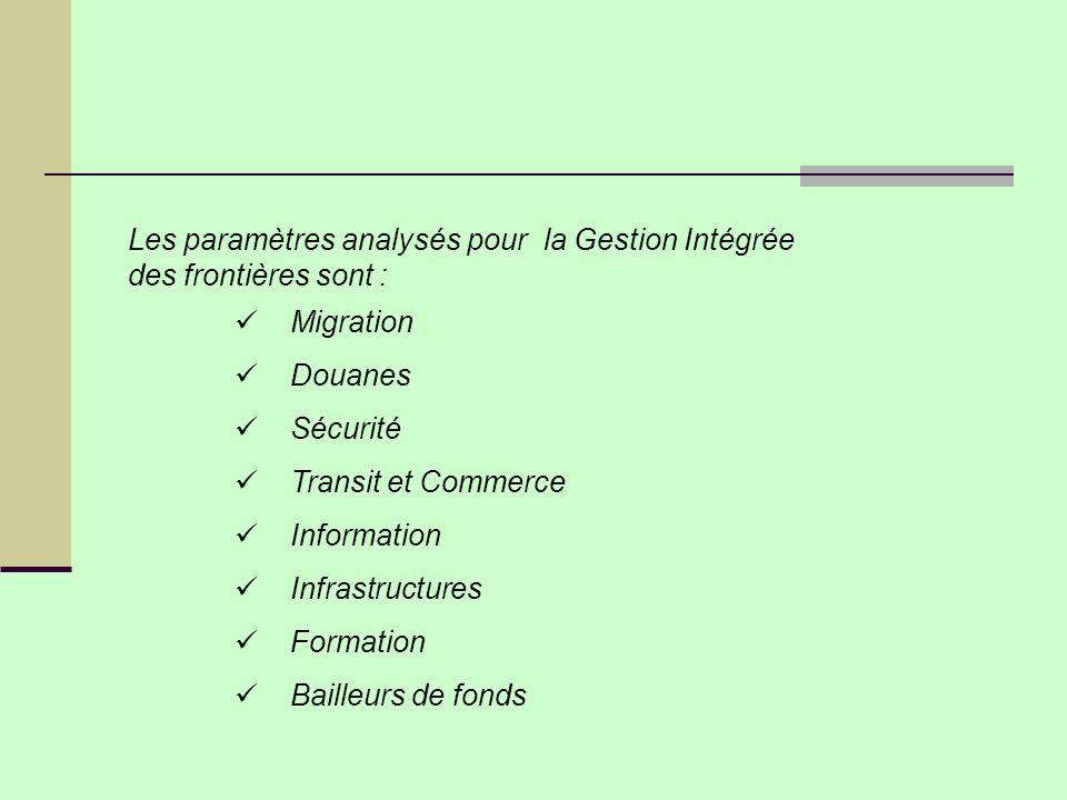 Les paramètres analysés pour la Gestion Intégrée des frontières sont :