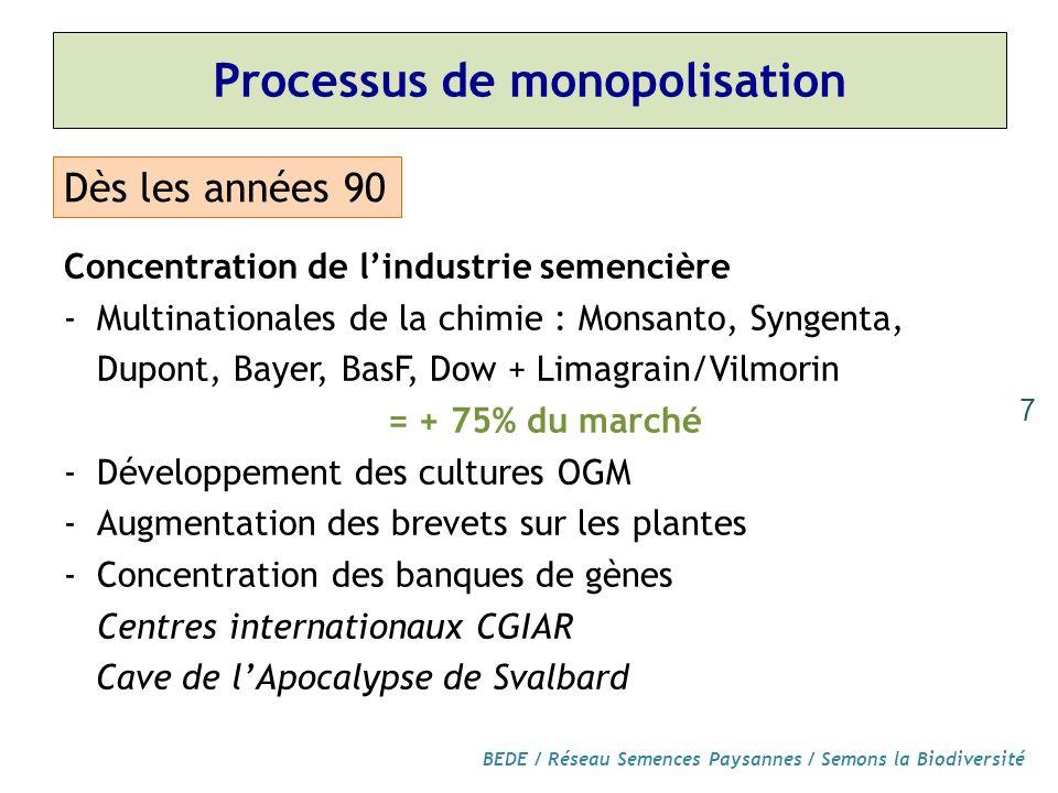 Processus de monopolisation