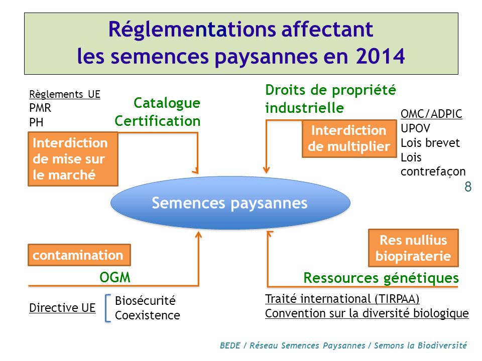 Réglementations affectant les semences paysannes en 2014