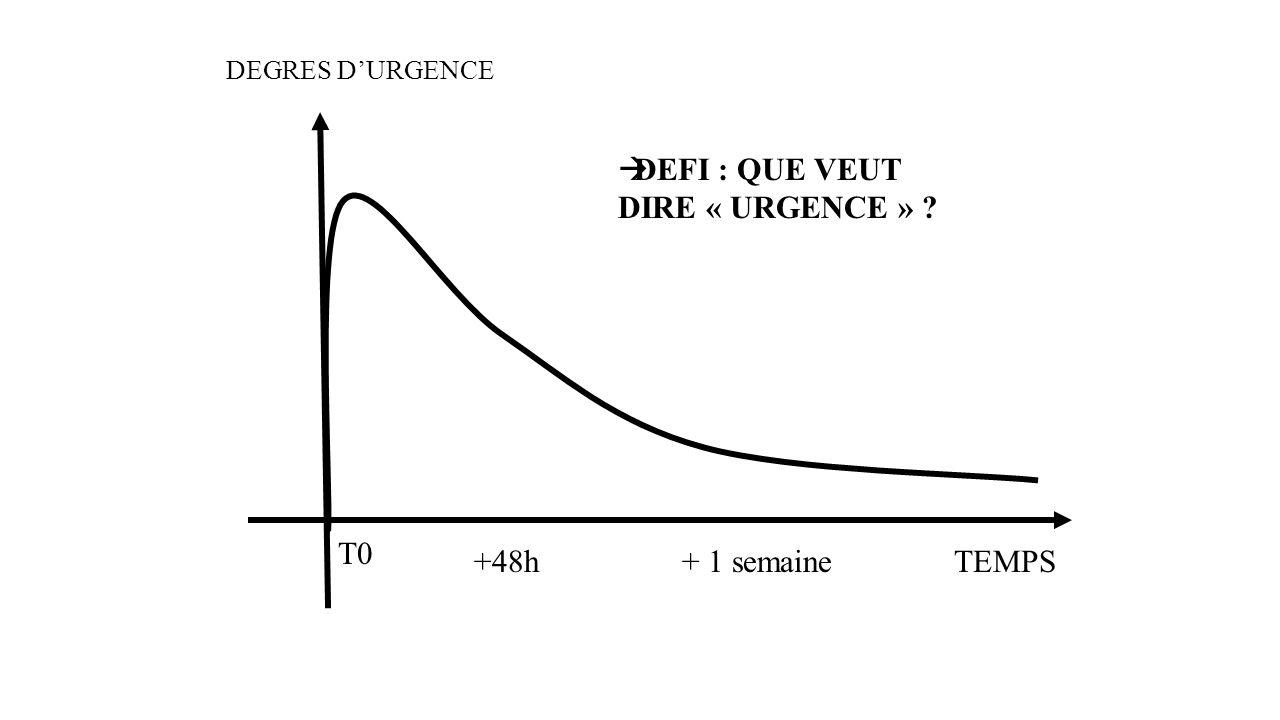 DEFI : QUE VEUT DIRE « URGENCE »