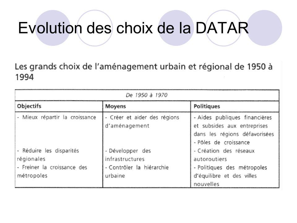 Evolution des choix de la DATAR