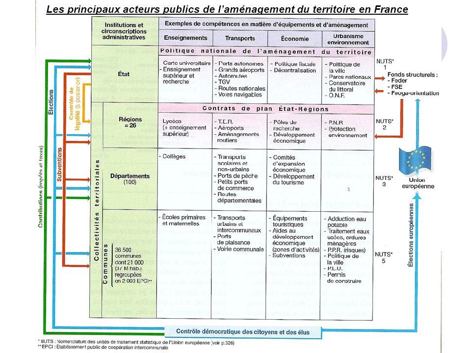 Les principaux acteurs publics de l'aménagement du territoire en France