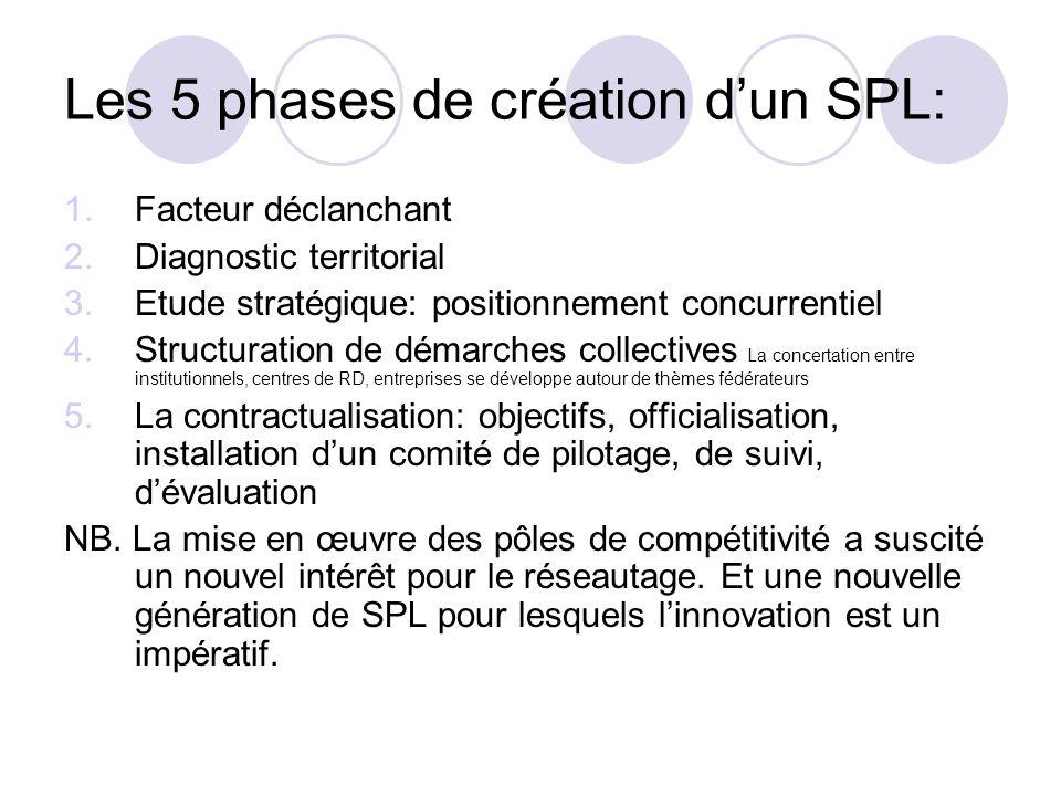 Les 5 phases de création d'un SPL: