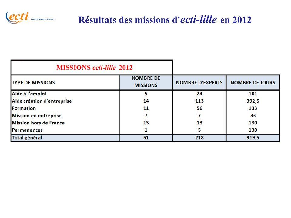 Résultats des missions d ecti-lille en 2012